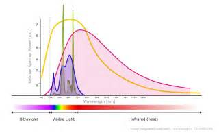 spectrum of led light bulbs except integrated sustainability led artificial light