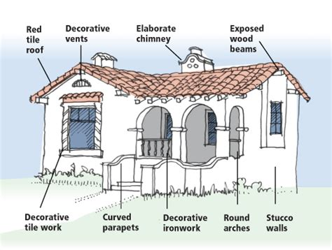 spanish colonial house plans mission or spanish revival or mission revival style
