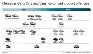 Electric Vehicle Roadmap Canada Updated Mercedes Roadmap Reveals Plans For E Class All