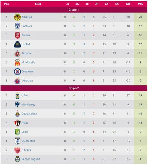tabla de resultados jornada 12 clausura 2012 resultados calendario y tabla de posiciones del apertura