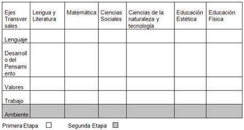 Dise O Curricular Dominicano Nivel Primario Segundo Ciclo educacion nuevo registro de grado para el nivel