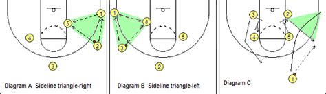 triangle offense diagram triangle offense tutorial msgnetworks