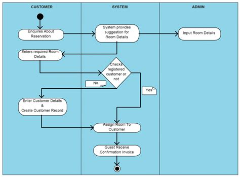 activity diagram templates to create efficient