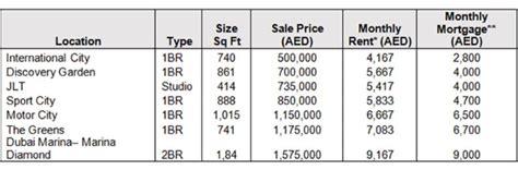 cheap land surveyor melbourne buying dubai property cheaper than renting emirates 24 7