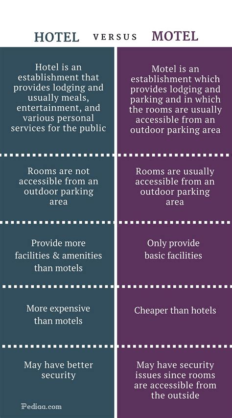 difference between inn and inn express difference between hotel and motel service facilities