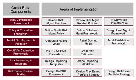 Credit Risk Template Areas Of Competency The Risk Analyst