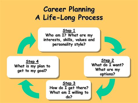 career coach how to plan your career and land your books blueridgemanagement focus on the future of work