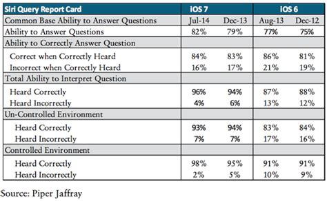 make report card siri report card from analyst gene munster indicates