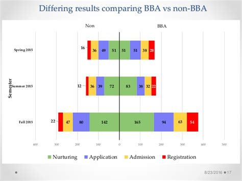 Mba Vs Bba by Lean In He Improving Mba Student Recruiting Process4