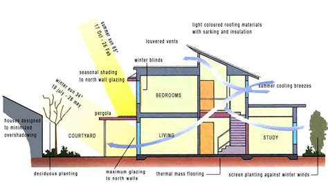 Off Grid House Plans by Bioclimatic Design And Passive Solar Systems Matsagkaio