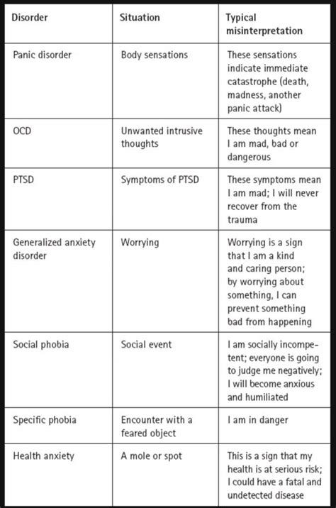 Anxiety Worksheet by Anxiety Worksheets Social Anxiety Supportive Amino Amino
