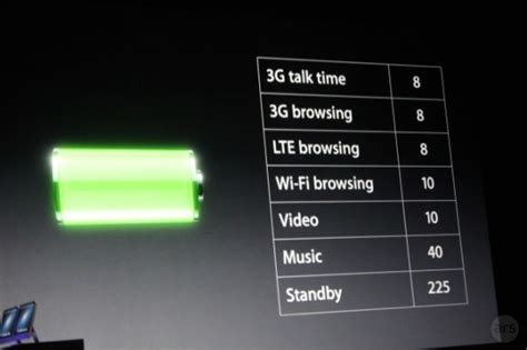 better iphone 5 battery iphone 5 battery better than iphone 4s