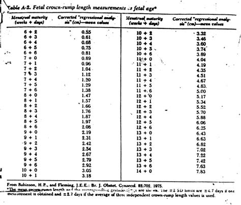misure gestazionale tabelle fetali