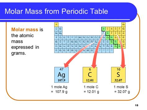 Periodic Table Masses Atomic Mass And Molecular Mass Definition Difference