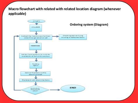 ordering system flowchart jollibee system
