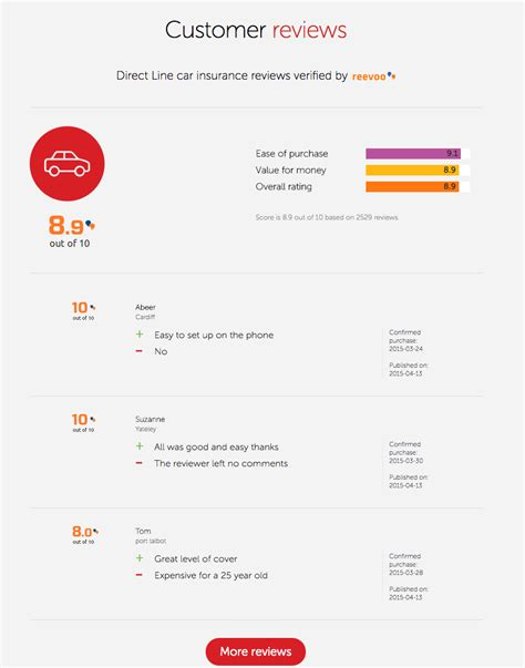 direct  improving  customer side  digital