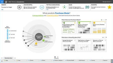 Free Online Room Planning Tool the numerous applications of watson analytics dataversity