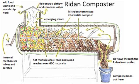 waste composter bio food waste recycling ridan composting machine