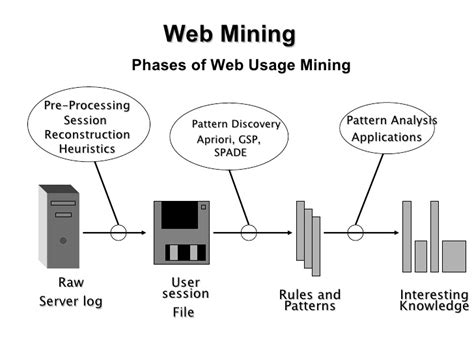 pattern discovery web usage mining ppt world towards advance web mining a review