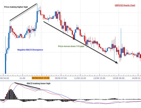 forex divergence tutorial forex divergence strategy you must know best forex