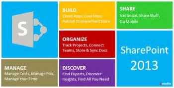 sharepoint 2013 introduced with features like ediscovery