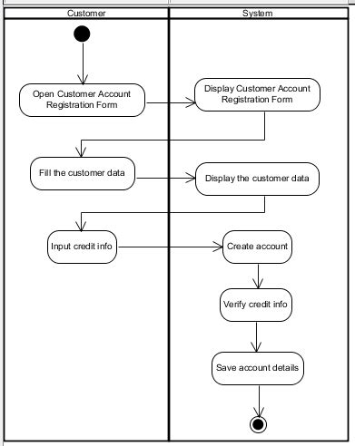 create activity diagram activity diagram for use