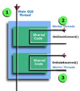 synchronizer token pattern java exle thread synchronization