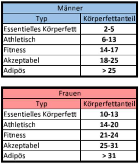 körperfettanteil tabelle perfekter k 246 rperfettanteil im bodybuilding k 246 rperfett
