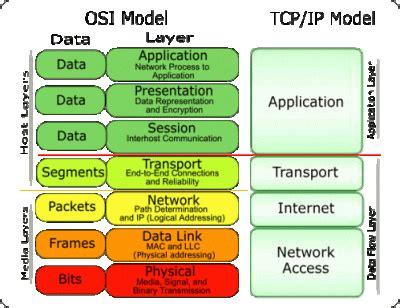 map port to ip tcp ip model protocol suite osi model vs tcp
