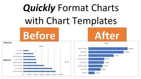 create chart templates  default chart formatting