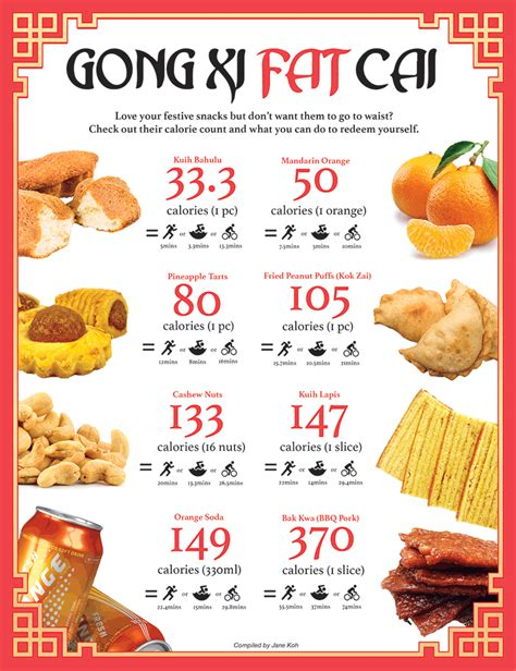 new year goodies list lunar new year snacks calorie count guide 2 0 the