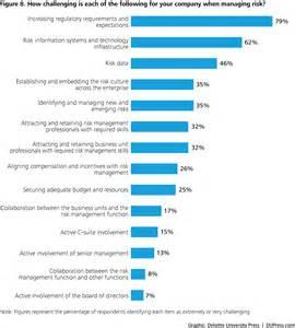 enterprise risk assessment questionnaire template global risk management survey financial services
