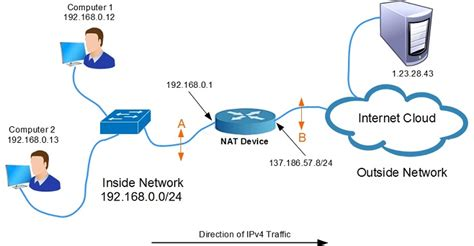 network address translation tutorial point what is pat port address translation nat overload