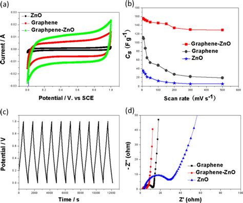 capacitor charge plot cv specific capacitance galvanostatic charge discharge curve