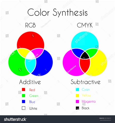 color mixing color synthesis additive subtractive stock vector 391456273