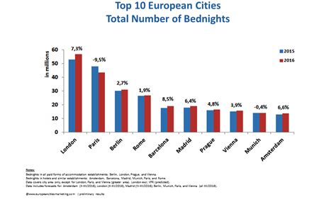 Top Mba Europe 2015 by Tourism In European Cities Continued To Grow By 3 6 In