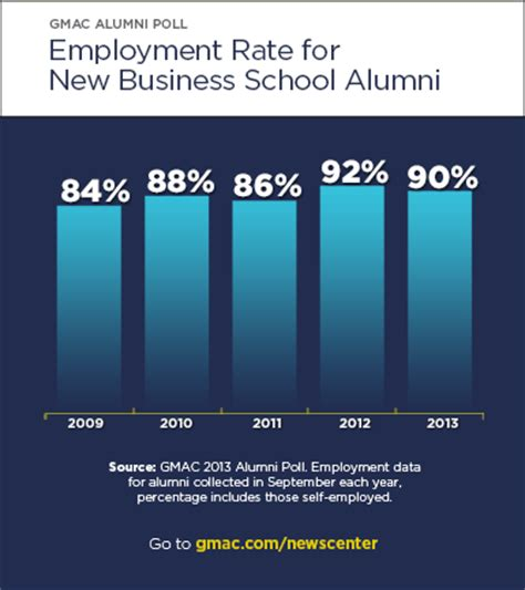Mba Employment Rate by Alumni Trends Nine Out Of 10 Class Of 2013 Employed