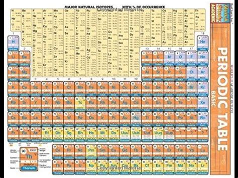 periodic table basics pdf pdf periodic table basic quickstudy academic
