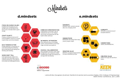 Design Thinking Mindsets | what mindset is needed for design thinking