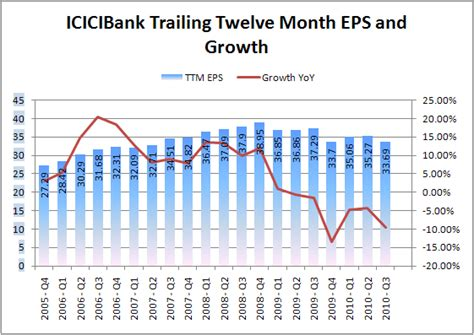 icici bank price icici bank past eps growth is ridiculously low capitalmind