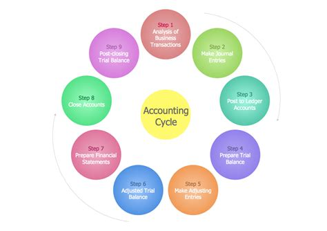 diagram of the accounting cycle steps in the accounting process