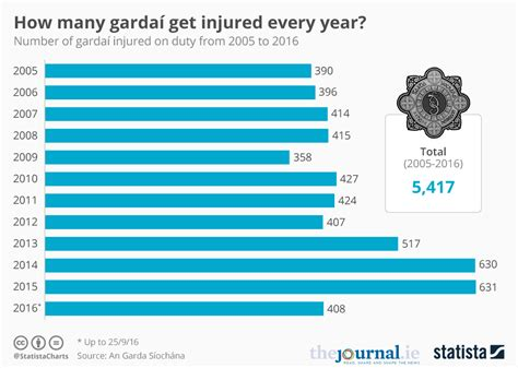 chart how many garda 237 get injured every year statista