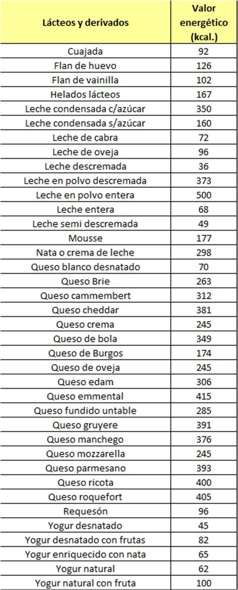 calorias que tienen los alimentos tabla de calorias de los l 225 cteos calor 237 as de los alimentos