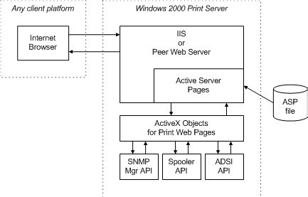 Viewing Print Web Pages Microsoft Docs Server As Built Document Template