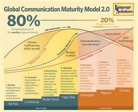 Global Communication Maturity Language Solutions Inc