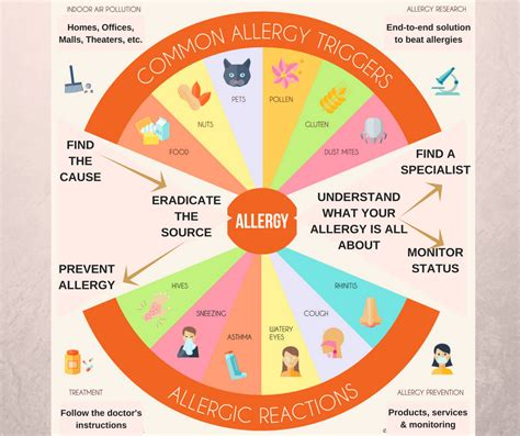 allergy free the science based approach to preventing food allergies books allergy a z your allergy encyclopedia 192 llergy snapshot