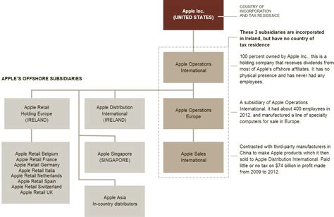 apple organizational structure starbucks org chart 2013 howard schultz leads us