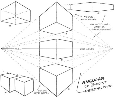 2 Point Perspective Drawing Definition by Basics Of 1 2 And 3 Point Perspective Aka Parallel And