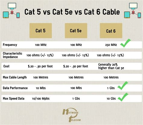 vs cat cat5 vs cat5e vs cat6 cables network telecom