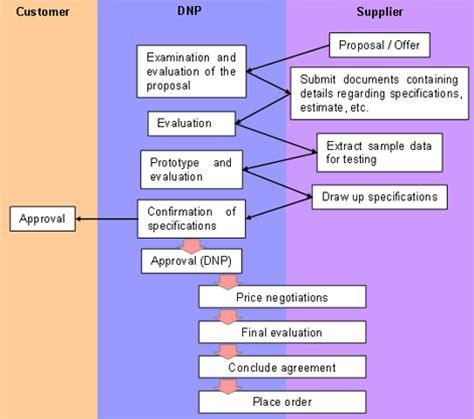 material procurement procedure flowchart material procurement procedure flowchart flowchart in word